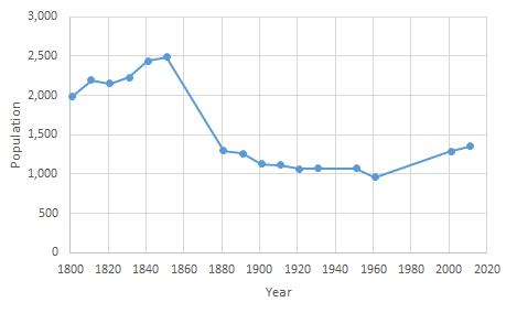 Straight line scatter graph showing population statistics over time
