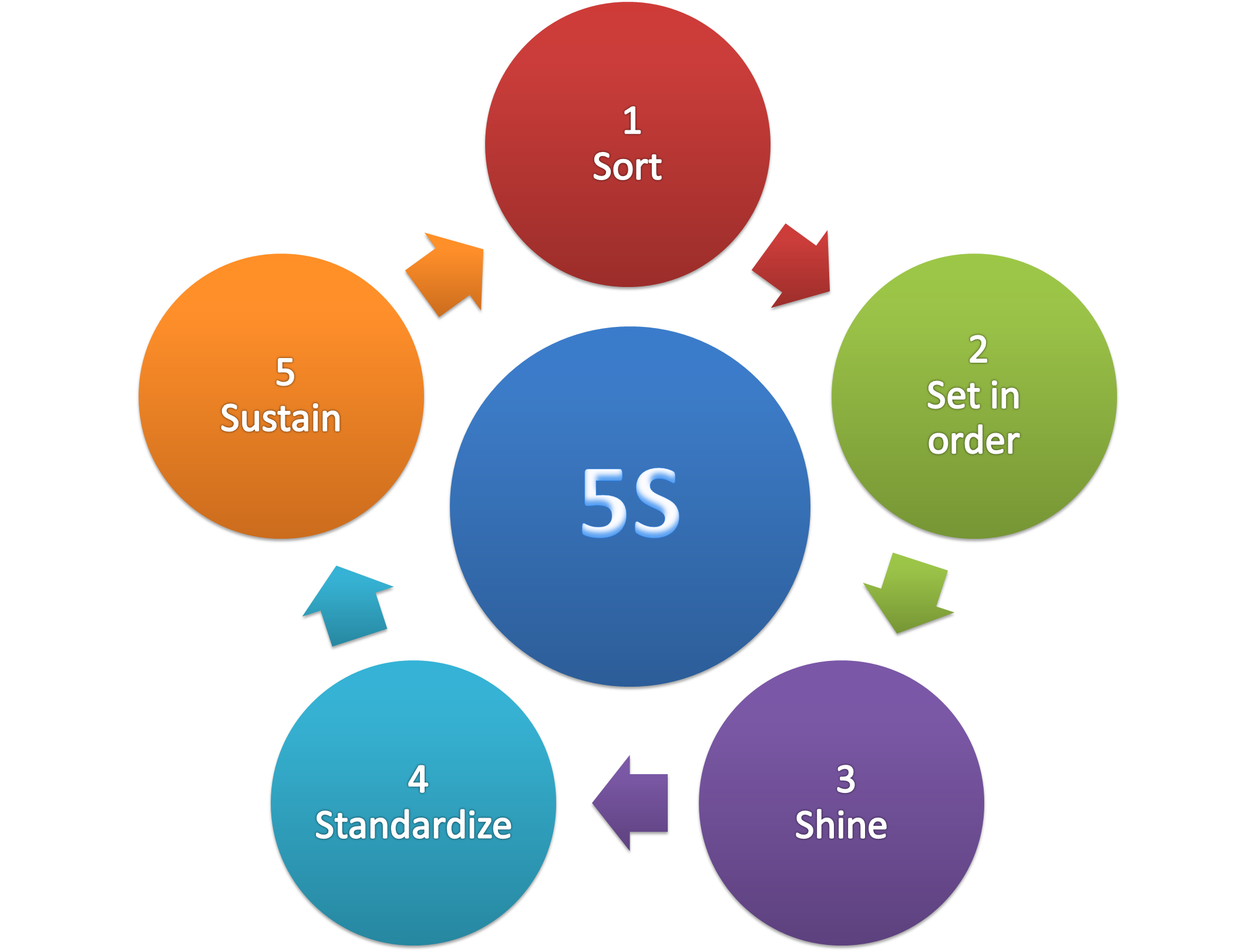 5S (methodology) - Wikipedia