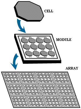 Renewable Energy Solar Photovoltaic Pv Wikibooks Open