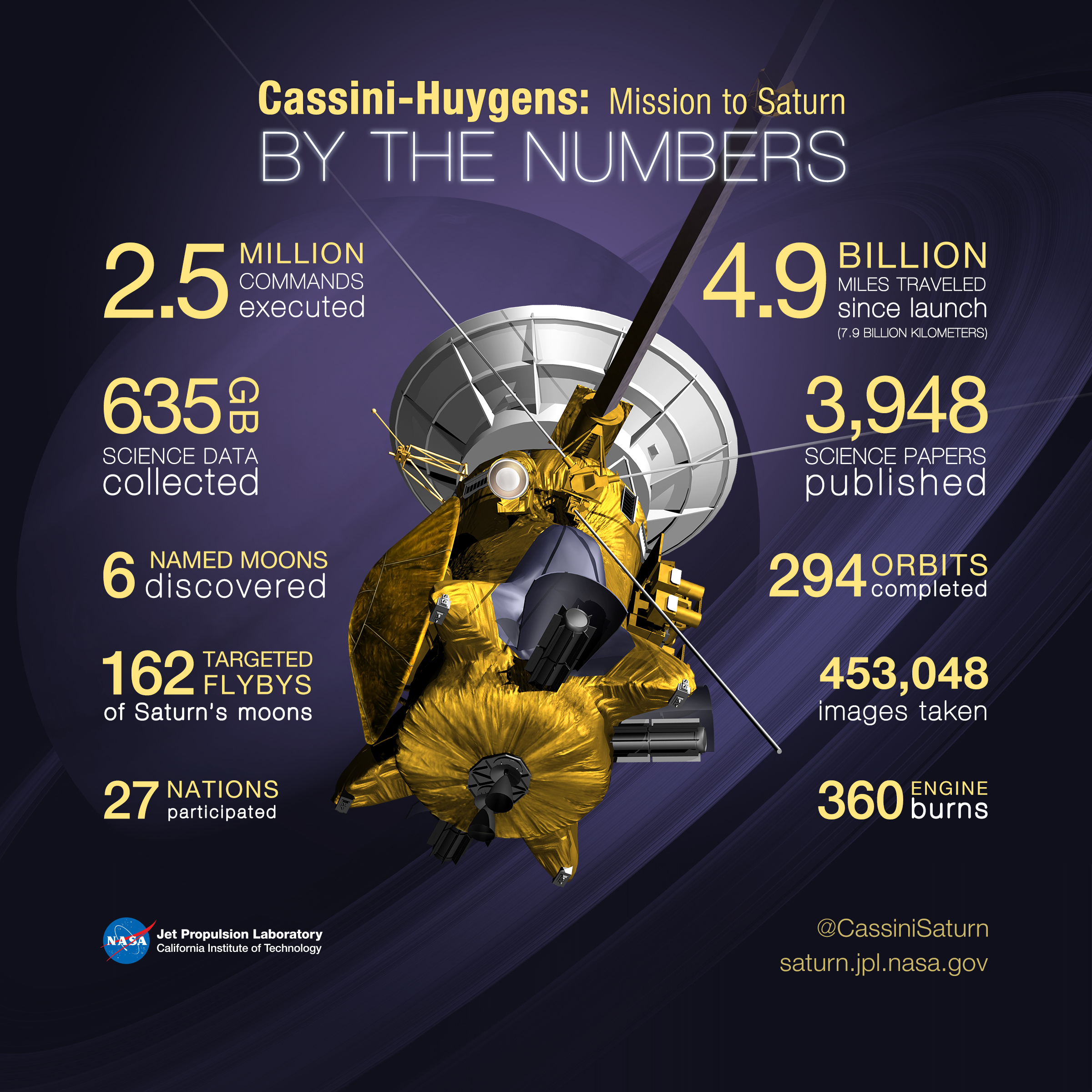 Image result for cassini