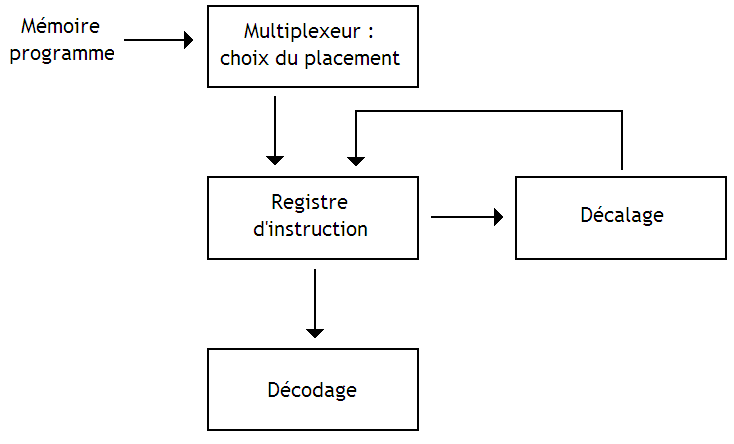 Décaleur d'instruction.