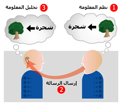 ملف:Encoding communication-ar.jpg
