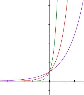 توانی با چندین پایه: قرمز به توان e, سبز به توان ده و بنفش به توان 1.7. توجه داشته باشید که همه آنها از (0,1) میگذرند. هر نشانه در محورها یک واحد است.