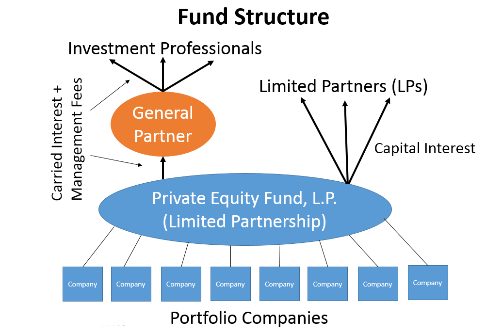 Taxation Of Private Equity And Hedge Funds Wikipedia