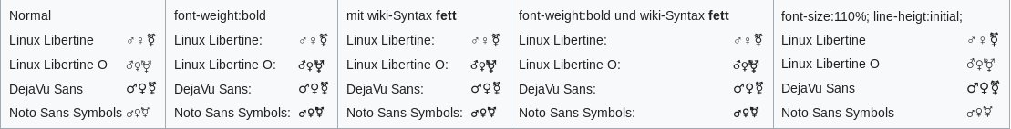 Gendertest Linux Firefox without Webfonts.png