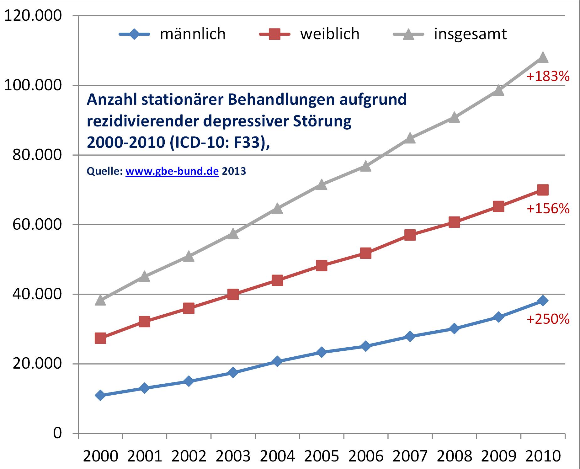 Chartgrafik: Anzahl stationärer Behandlungen an rezidivierender Depression 2000-2010 (Deutschland)