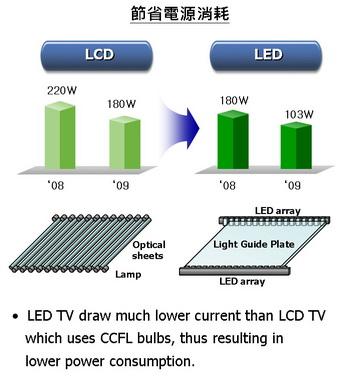 File:LCD TV 與 LED TV比較2 小.jpg