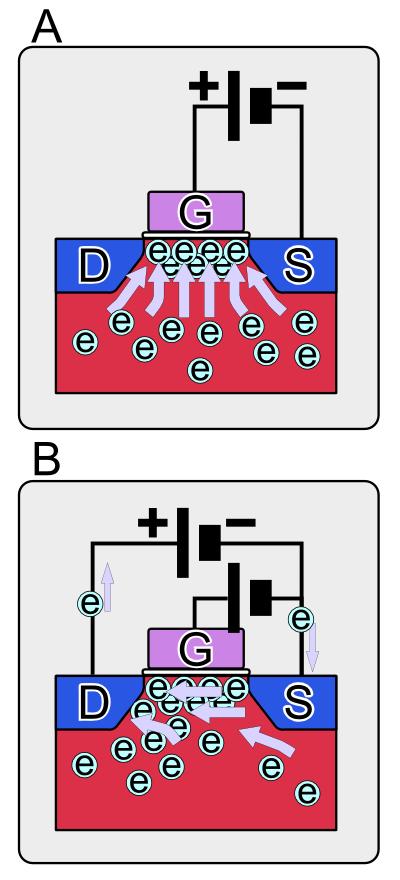 MOS,FETの動作模式図(n型) Aゲート電極にプラスの電圧が加わると正電位に引かれて負の電荷の電子が集まる。