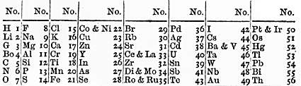Newlands' periodic table, as presented to the Chemical Society in 1866, and based on the law of octaves Newlands periodiska system 1866.png