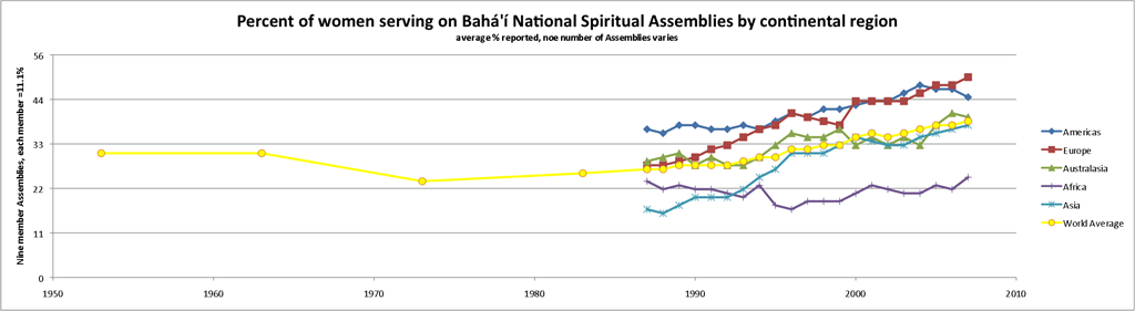 "Percentage of Women serving on Bahá'í National Spiritual Assemblies by continental region Source: Baha'i World Centre (March 10, 2008). ""Percentage of National Spiritual Assembly members who are women, 1953-2007"". Statistics. Bahá'í Library Online. Retrieved 2010-08-08..mw-parser-output cite.citation{font-style:inherit}.mw-parser-output .citation q{quotes:""\""""""\""""""'""""'""}.mw-parser-output .id-lock-free a,.mw-parser-output .citation .cs1-lock-free a{background:url(""//upload.wikimedia.org/wikipedia/commons/thumb/6/65/Lock-green.svg/9px-Lock-green.svg.png"")no-repeat;background-position:right .1em center}.mw-parser-output .id-lock-limited a,.mw-parser-output .id-lock-registration a,.mw-parser-output .citation .cs1-lock-limited a,.mw-parser-output .citation .cs1-lock-registration a{background:url(""//upload.wikimedia.org/wikipedia/commons/thumb/d/d6/Lock-gray-alt-2.svg/9px-Lock-gray-alt-2.svg.png"")no-repeat;background-position:right .1em center}.mw-parser-output .id-lock-subscription a,.mw-parser-output .citation .cs1-lock-subscription a{background:url(""//upload.wikimedia.org/wikipedia/commons/thumb/a/aa/Lock-red-alt-2.svg/9px-Lock-red-alt-2.svg.png"")no-repeat;background-position:right .1em center}.mw-parser-output .cs1-subscription,.mw-parser-output .cs1-registration{color:#555}.mw-parser-output .cs1-subscription span,.mw-parser-output .cs1-registration span{border-bottom:1px dotted;cursor:help}.mw-parser-output .cs1-ws-icon a{background:url(""//upload.wikimedia.org/wikipedia/commons/thumb/4/4c/Wikisource-logo.svg/12px-Wikisource-logo.svg.png"")no-repeat;background-position:right .1em center}.mw-parser-output code.cs1-code{color:inherit;background:inherit;border:inherit;padding:inherit}.mw-parser-output .cs1-hidden-error{display:none;font-size:100%}.mw-parser-output .cs1-visible-error{font-size:100%}.mw-parser-output .cs1-maint{display:none;color:#33aa33;margin-left:0.3em}.mw-parser-output .cs1-subscription,.mw-parser-output .cs1-registration,.mw-parser-output .cs1-format{font-size:95%}.mw-parser-output .cs1-kern-left,.mw-parser-output .cs1-kern-wl-left{padding-left:0.2em}.mw-parser-output .cs1-kern-right,.mw-parser-output .cs1-kern-wl-right{padding-right:0.2em}."
