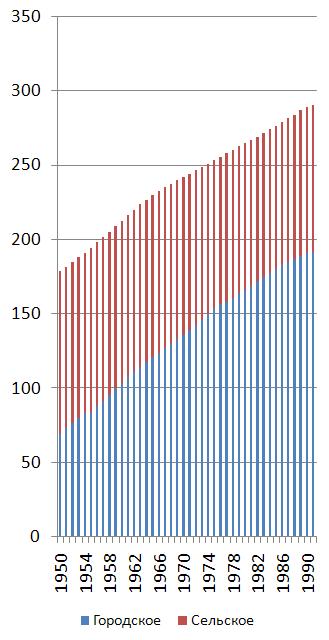 https://upload.wikimedia.org/wikipedia/commons/e/e5/Population_USSR.png