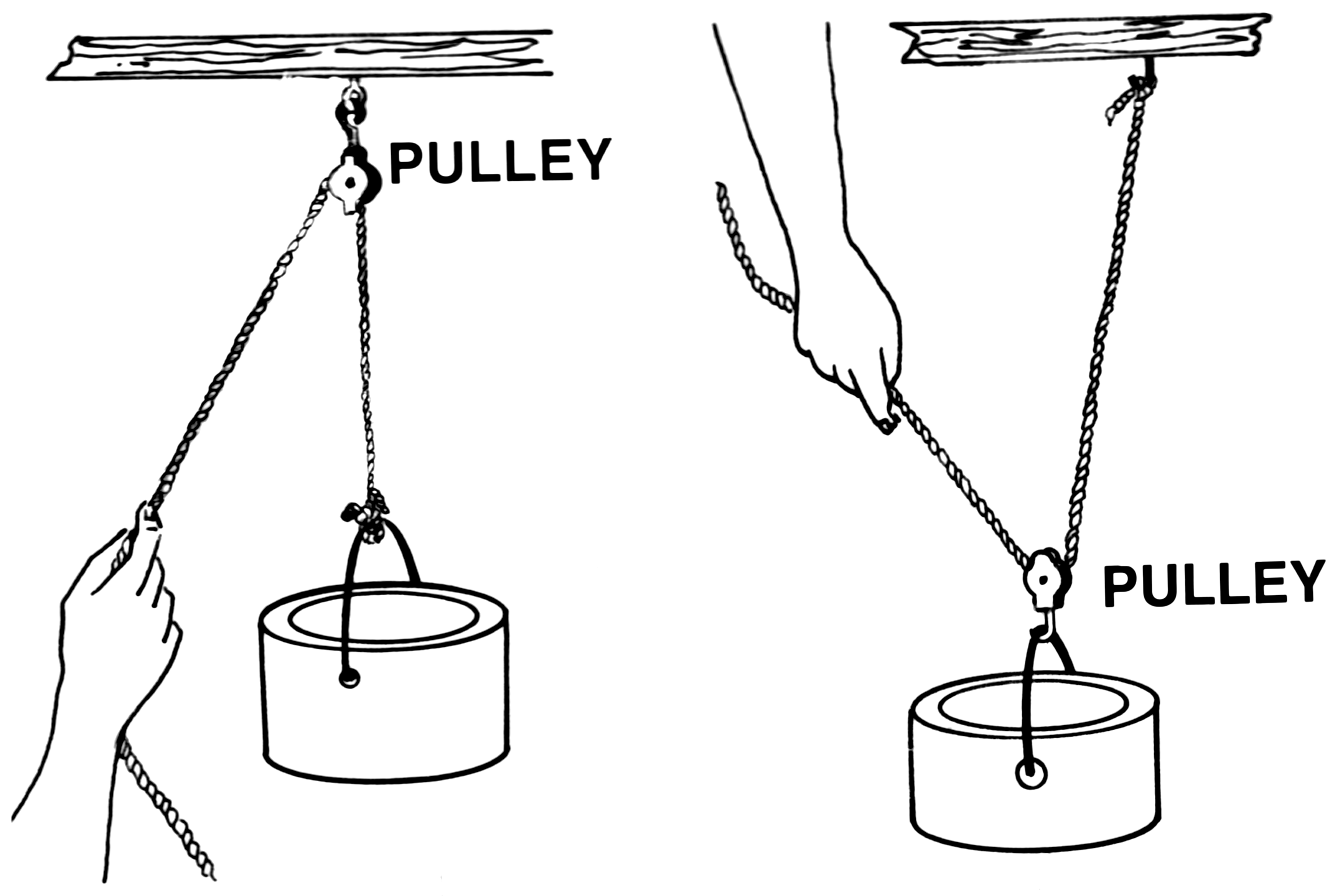 History Of Pulleys And Gears : File pulley psf wikimedia commons