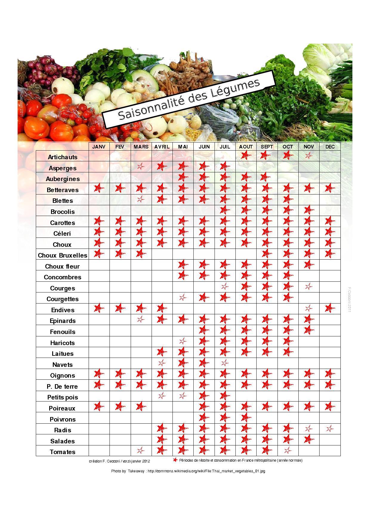 saisonnalité des légumes