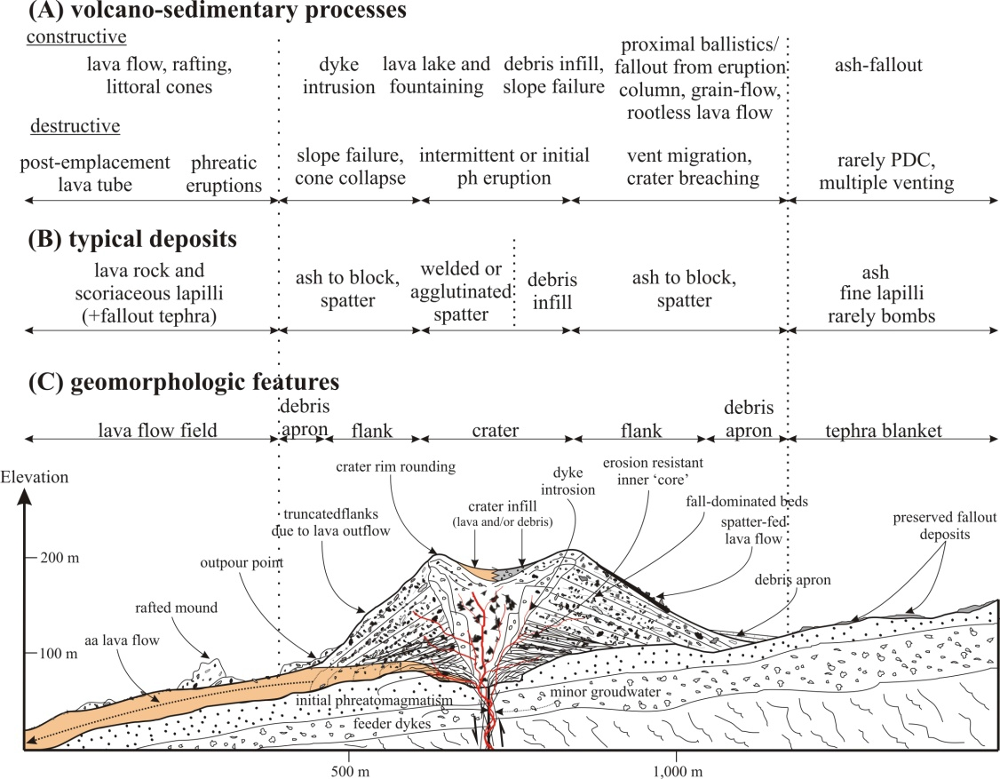 Filescoria cone cross section diagramg wikimedia commons filescoria cone cross section diagramg ccuart Choice Image