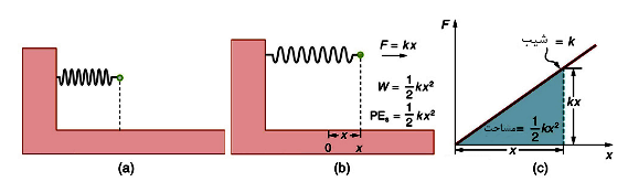 Spring Potential Energy Formula
