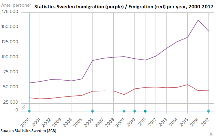 https://upload.wikimedia.org/wikipedia/commons/e/e5/Statistics_Sweden_%28SCB%29_annual_Immigration_and_Emigration_2000-2017.png