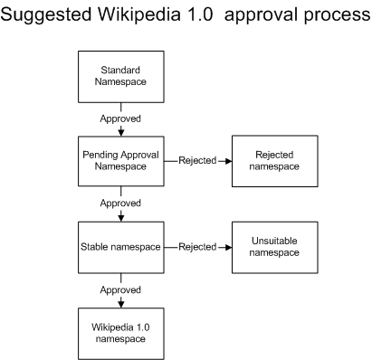 SuggestedWikipedia1.0process.png