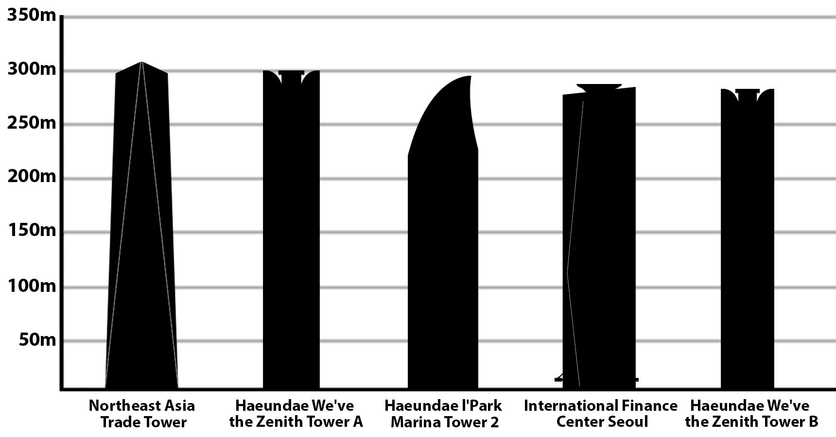 List Of Tallest Buildings In Gwangju Wikipedia