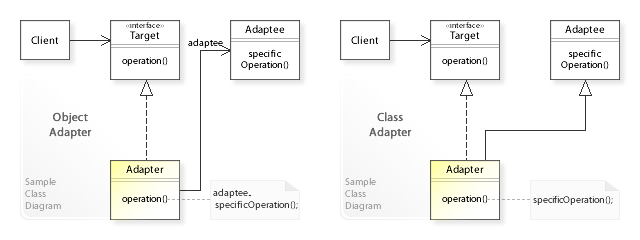 Adapter Pattern Wikipedia