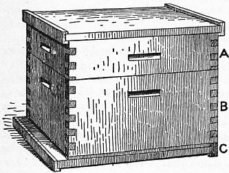 1911 Britannica - Bee - Langstroth Hive.png