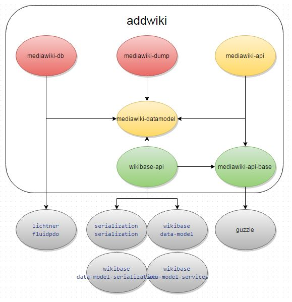 File:Addwiki library dependency diagram (August 2015).JPG