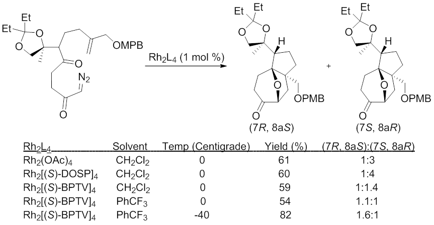 Asymmetric Induction of the 1,3-Dipolar Cycloaddition Reaction with Chiral Metal Catalysts