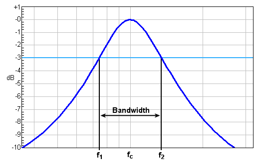 Bandwidth_blue.png