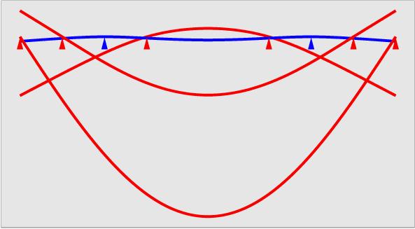 Bessel punkt wikipedia for Balken statik