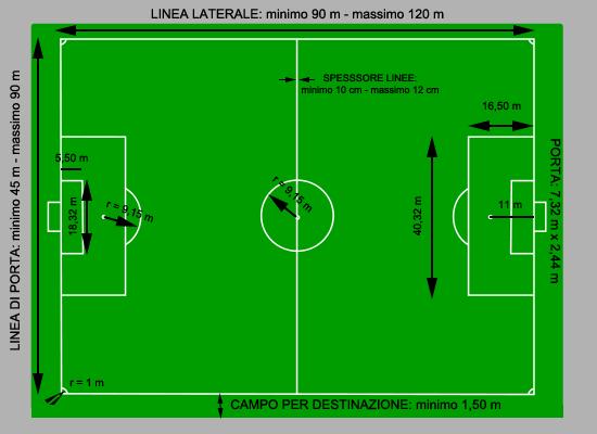 Campo Da Calcio Wikipedia