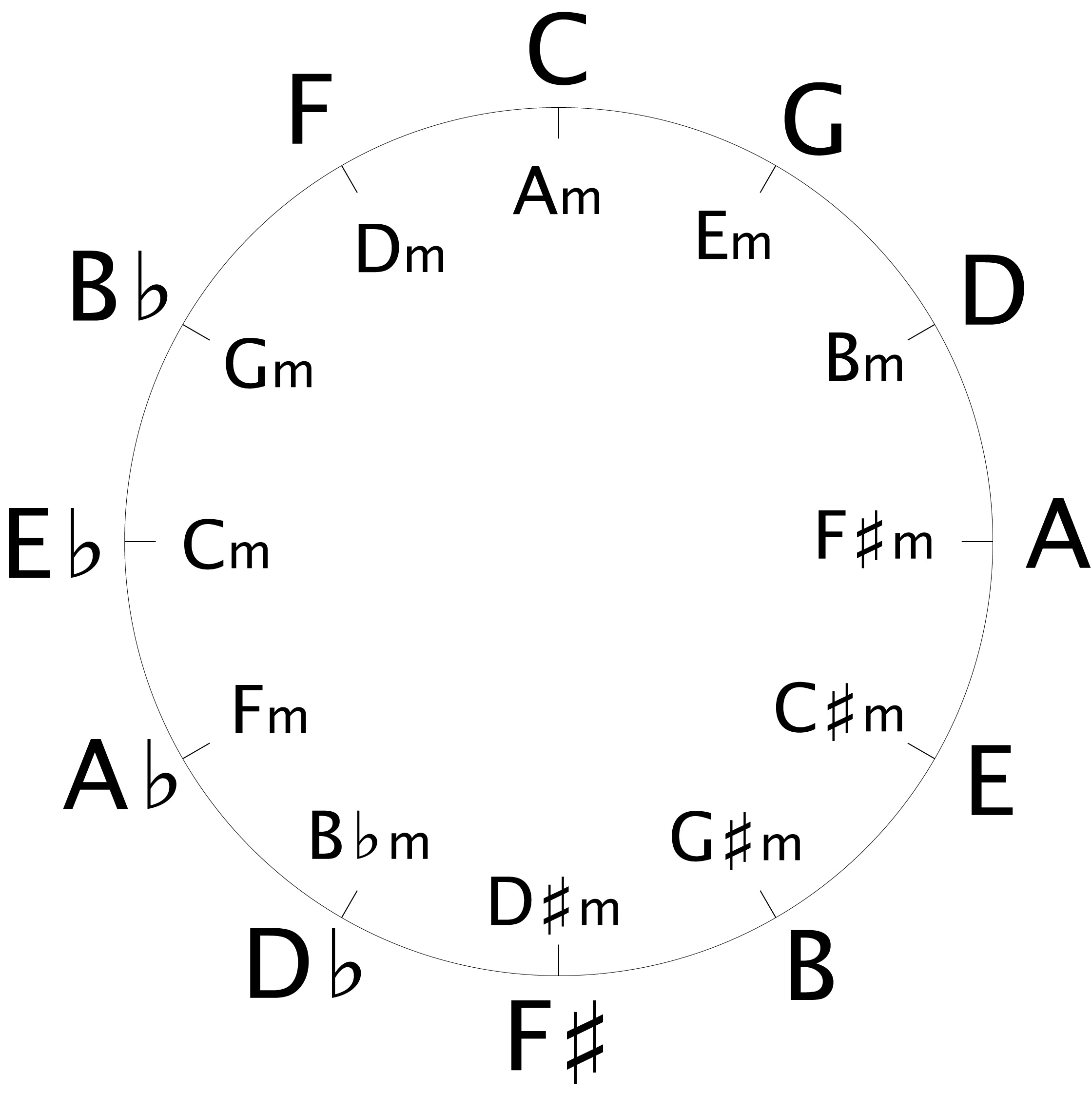 G Guitar Chord Chart: Circle of 5ths hires.jpg - Wikimedia Commons,Chart