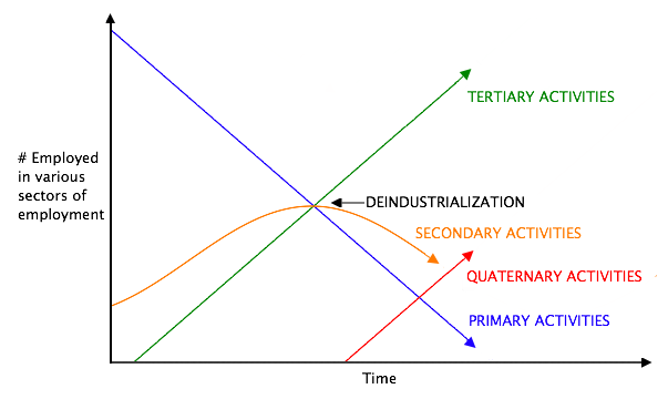 Colin Clark's sector model of an economy undergoing technological change. In later stages, the Quaternary sector of the economy grows. Clark's Sector Model.png