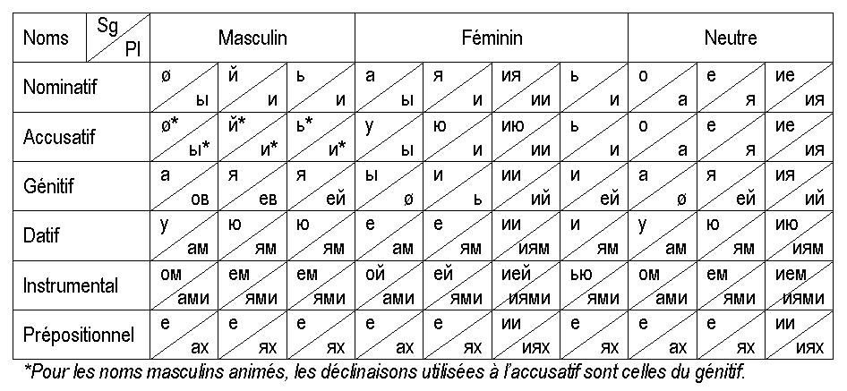 Ecriture cyrillique - jpoitoufreefr