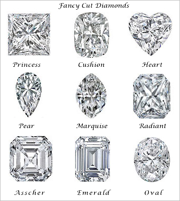 Ring Sizes Chart: Fancy cut diamonds.jpg - Wikimedia Commons,Chart