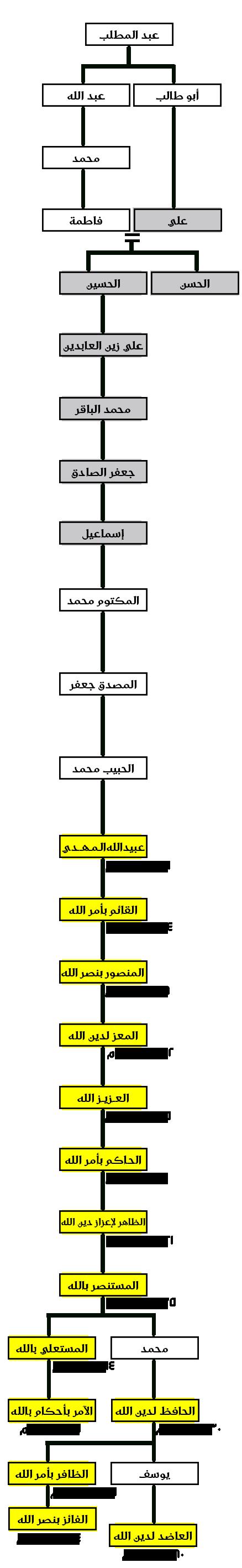 4f4f684b9 شجرة نسب الفاطميين بحسب ما هو شائع ومُتداول.