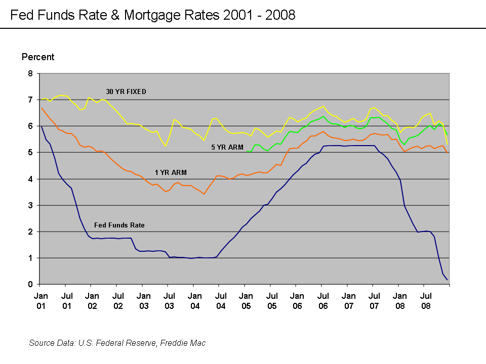 Bank Of America New Home Construction Loans