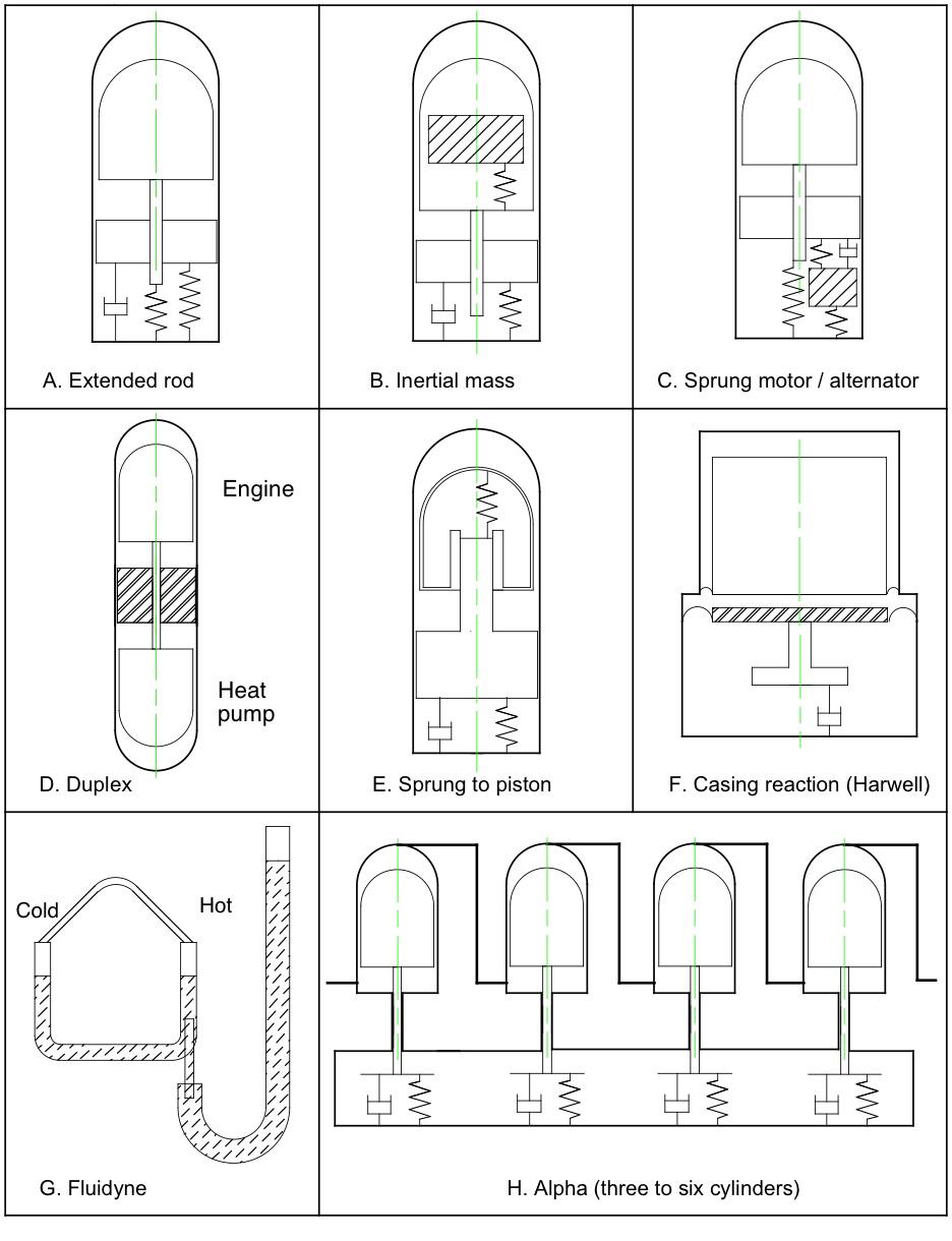 Stirling Engine Fixed Piston Diagram