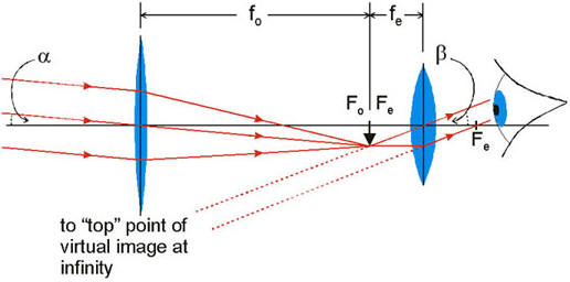 Ib Physics  Electromagnetic Waves