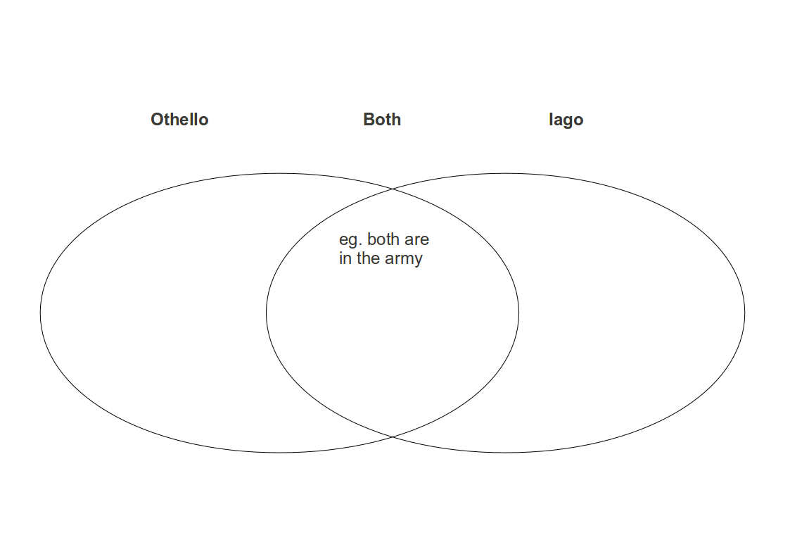 File:Othello Character Venn Diagram.png - Wikimedia Commons