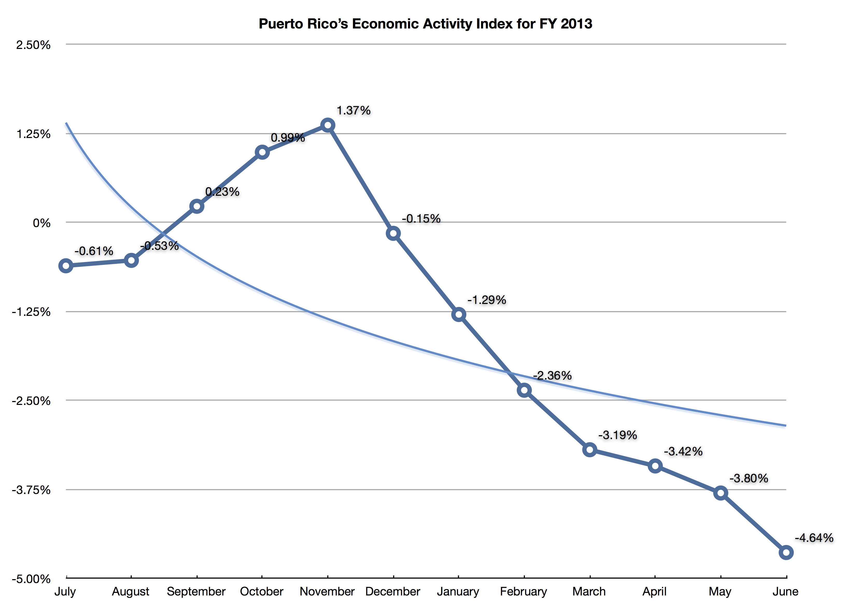 analysis of the economy of puerto rico since the 1940s Puerto rico, an island situated between the caribbean sea and the atlantic ocean, lies just east of the dominican republic puerto rico's colonial history with spain resulted in a racially mixed population (spanish, african, and indigenous taino), 85 percent of which is roman catholic.