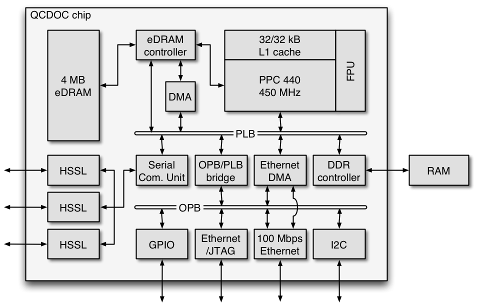 File:QCDOC chip schema.png - Wikimedia Commons