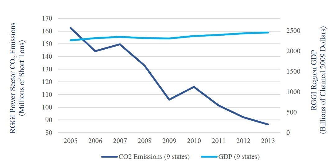regional greenhouse gas initiative wikipedia
