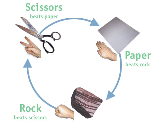 File:Rock paper scissors.jpg