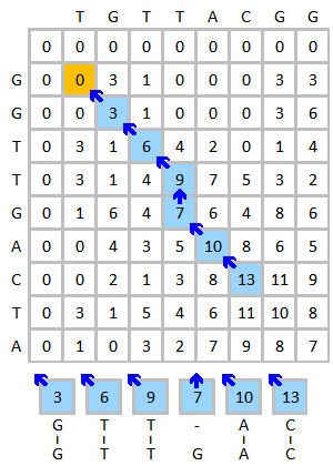 Smith-Waterman-Algorithm-Example-Step3.png