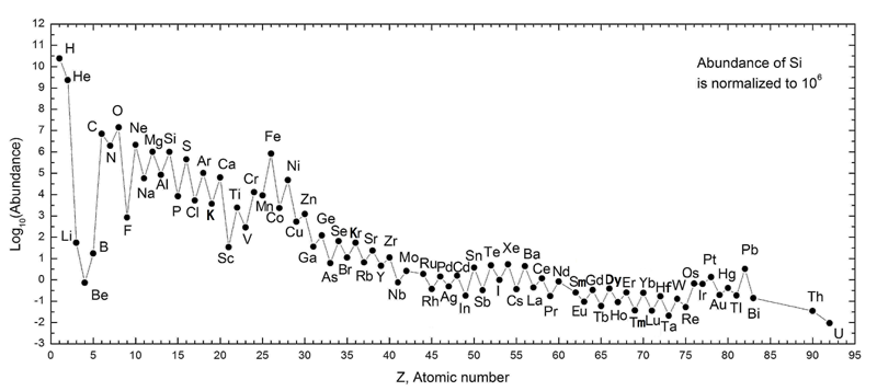 Abundance of the chemical elements