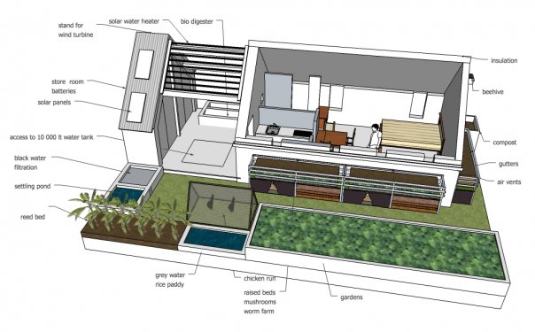 Ekodesign wikipedia for Green home designs