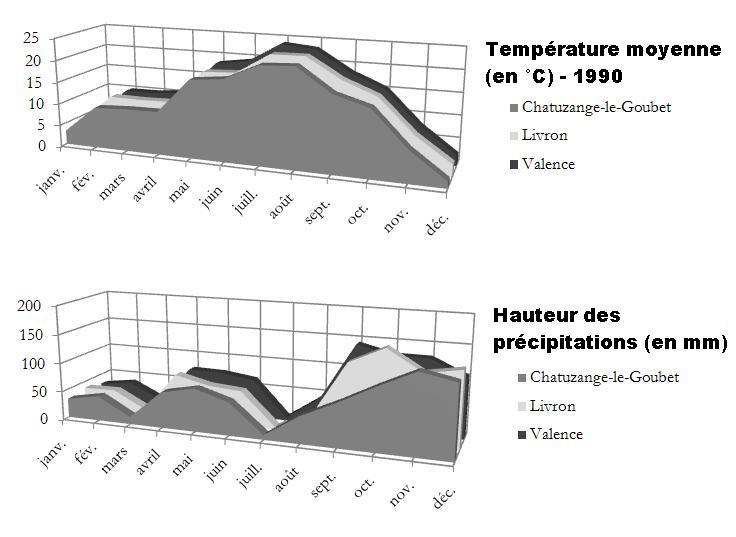 File:Températures et précipitations en Valentinois.JPG