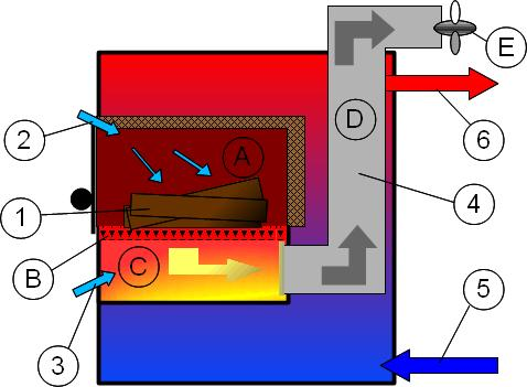 Wood Gasification Water Furnaces | Boilers