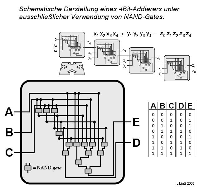 4 Bit Addierer
