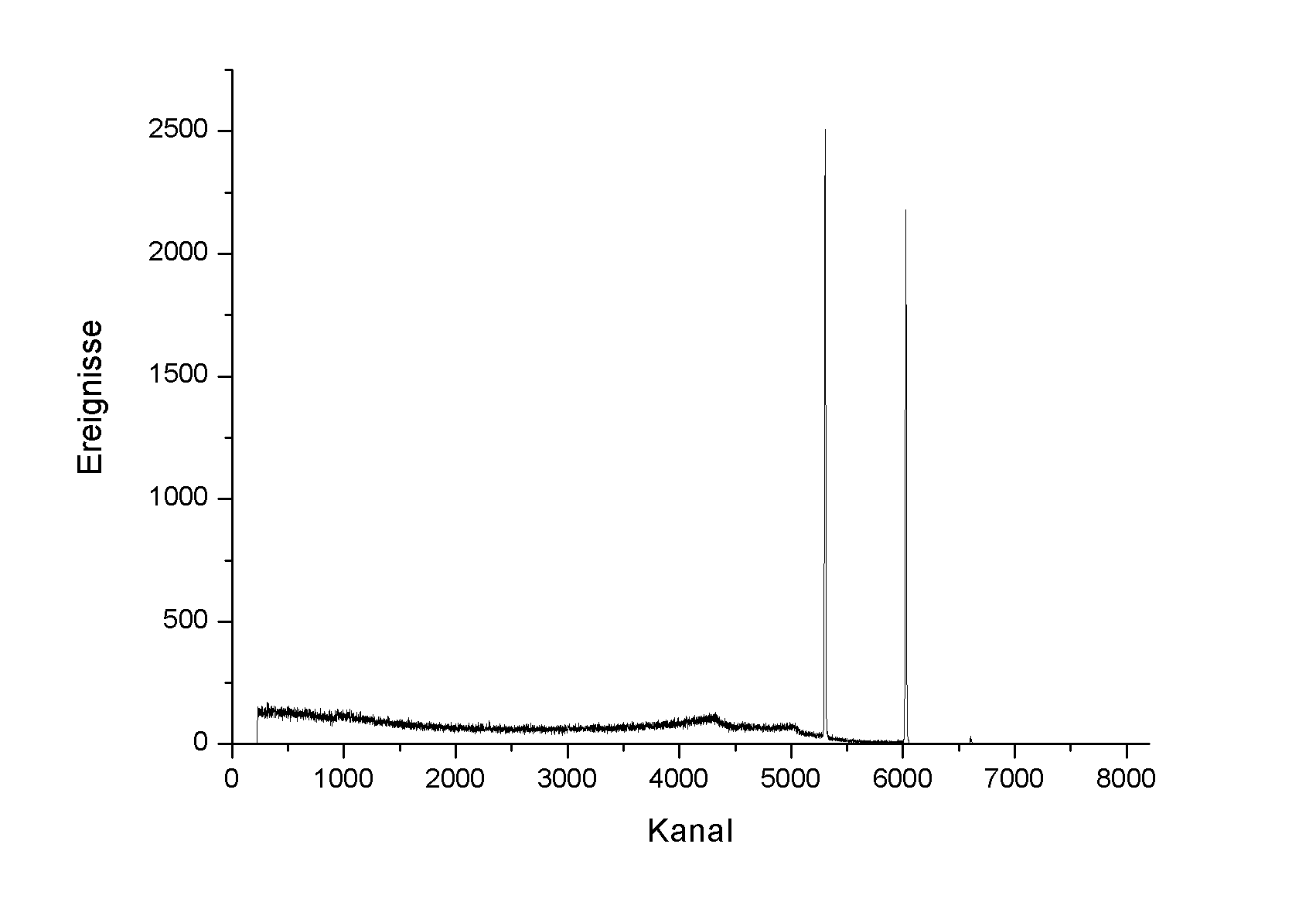 File:60Co gamma spectrum channels png - Wikimedia Commons
