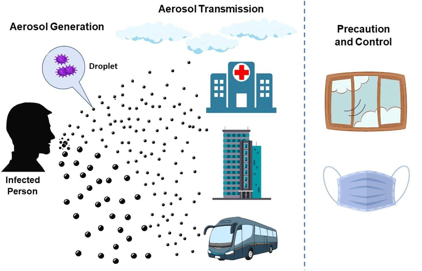 Airborne transmission - Wikipedia